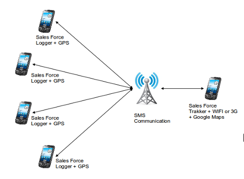 Wiring Diagram For Gps Tracker on ethernet wire diagram